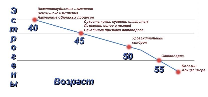 График снижения эстрогенов